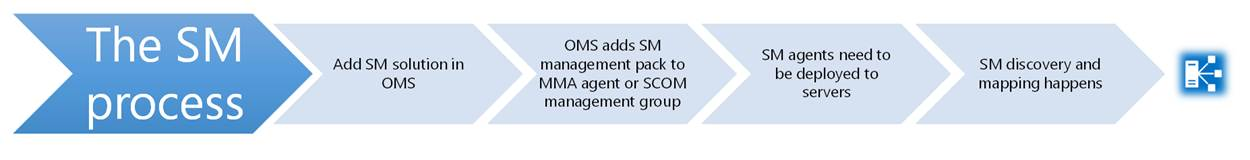 oms-servicemap-overview-6